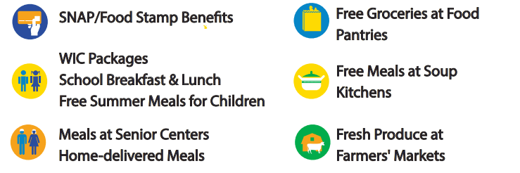 Food benefit programs in Philadelphia- legend of SNAP/Food Stamp, WIC Packages, Meals at Senior Centers/Home-delivered meals, Free groceries at Food Pantries, Free Meals at Soup Kitchens, and Fresh Produce at Farmer's Markets