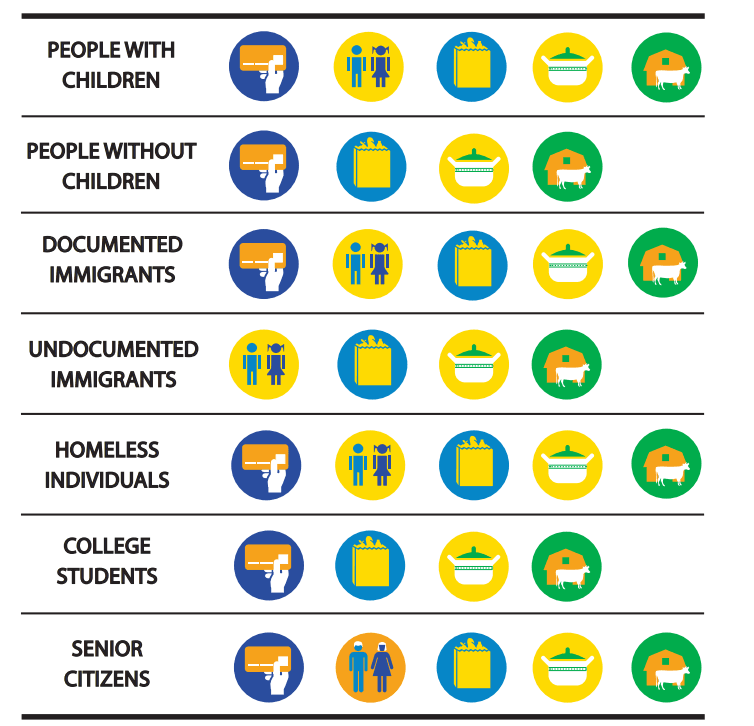 Philadelphia food benefit program options by type of individual, familliy in Philadelphia